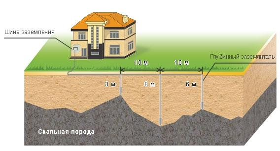 Монтаж системы заземления ШИП в сложных грунтах.
