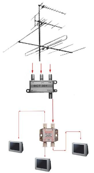 ...антенн, прокладке, замене телевизионного антенного ТВ кабеля в квартире, офисе, доме, коттедже, на даче.