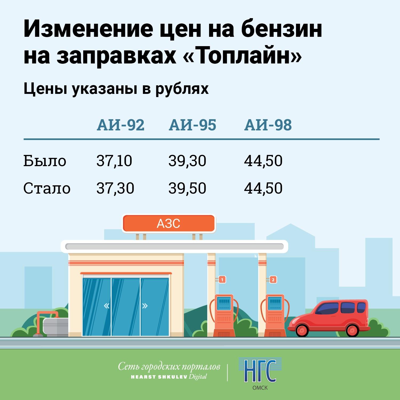 Так, в марте года литр самого популярного бензина аи стоил 29,5 руб., а сейчас его цена – от 37,38 руб.