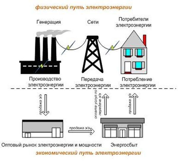 по передаче электроэнергии