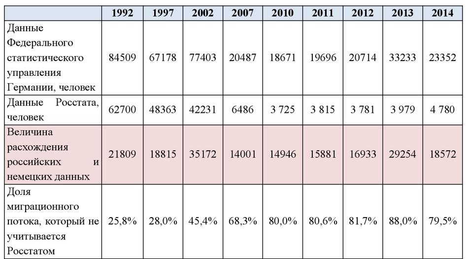 Подпись: Сравнение данных российской и немецкой статистики об эмиграции граждан России в Германию с 1992 по 2014 год