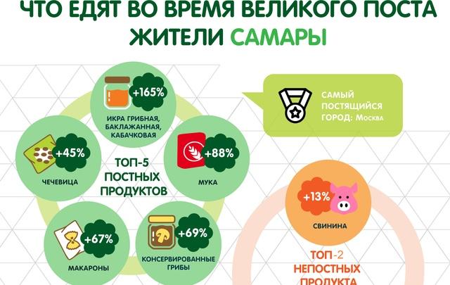 Аналитики сети «Перекресток» определили, что едят россияне в пост