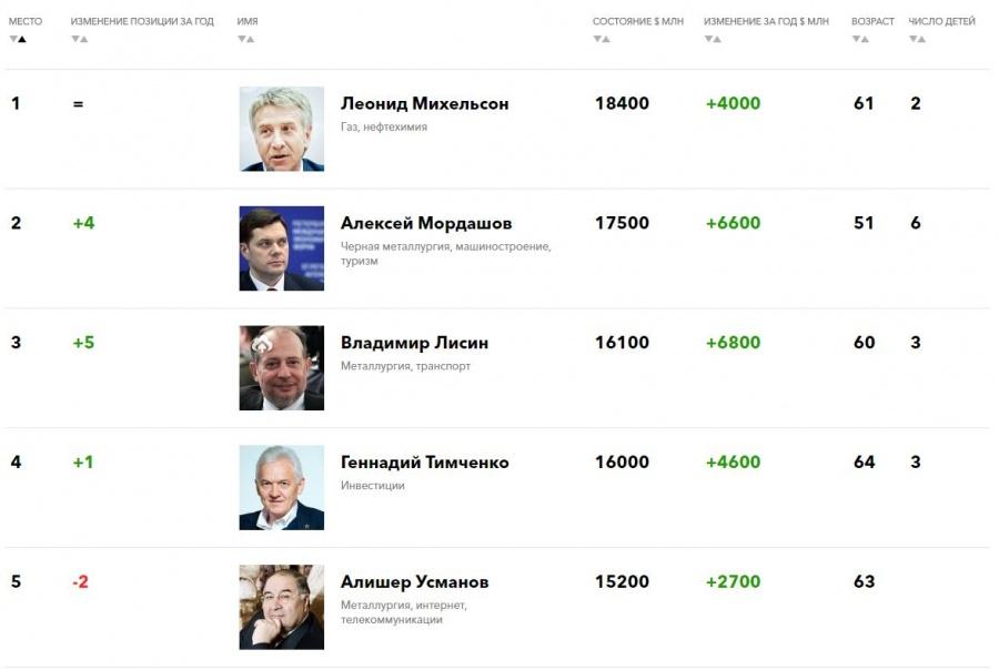 Пятёрка богатейших российских бизнесменов.