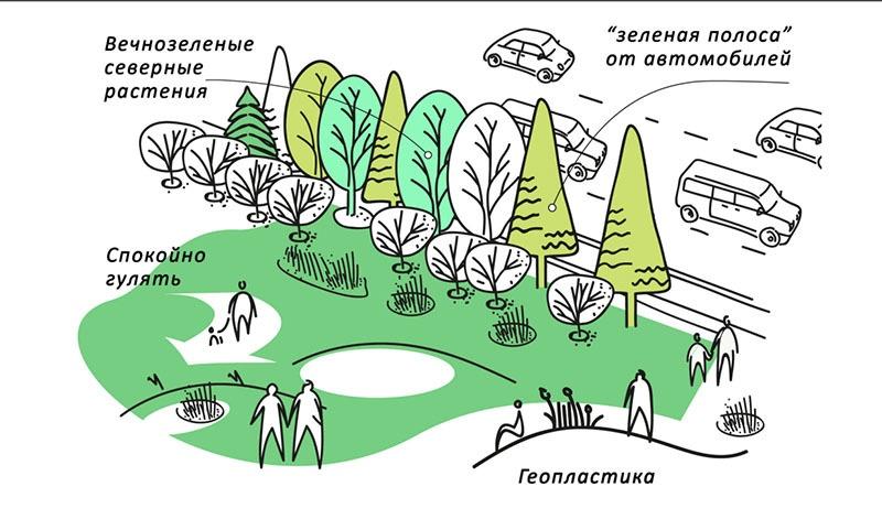 """предоставлено: Европейский университет и """"Друзья парка """"Тучков буян"""""""