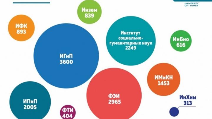 В ТюмГУ создали большой Институт социально-гуманитарных наук (СоцГум)
