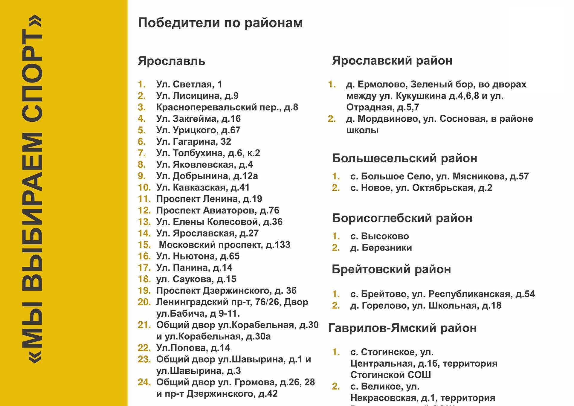 В Ярославле установят 24 новые площадки