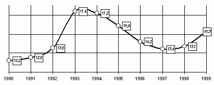 Кривая смертности в Петербурге в 90-е годы.