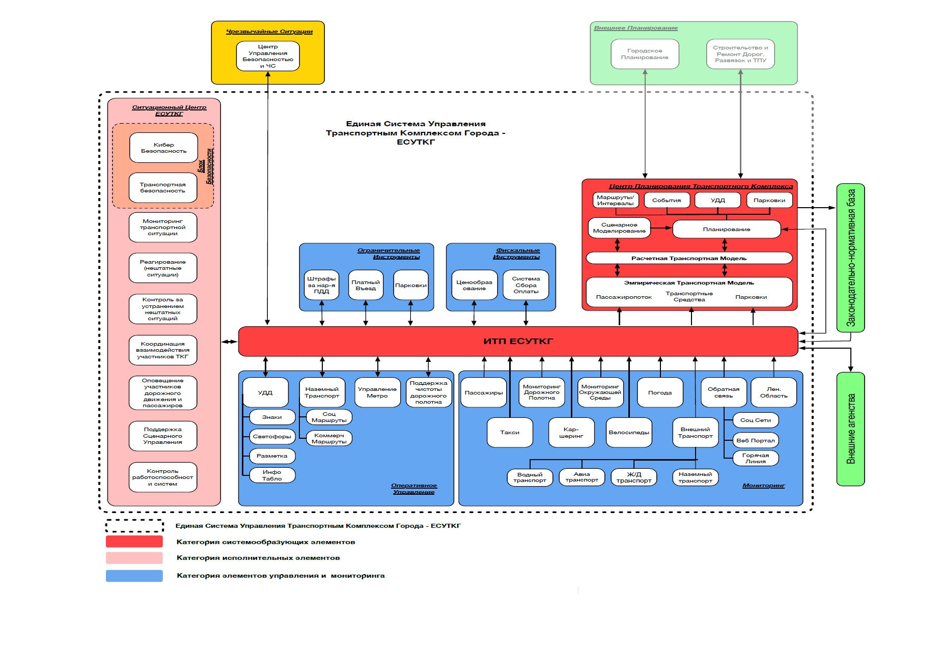Блок-схема ЕСУТКГ//фрагмент презентации/Singapore Cooperation Enterprise