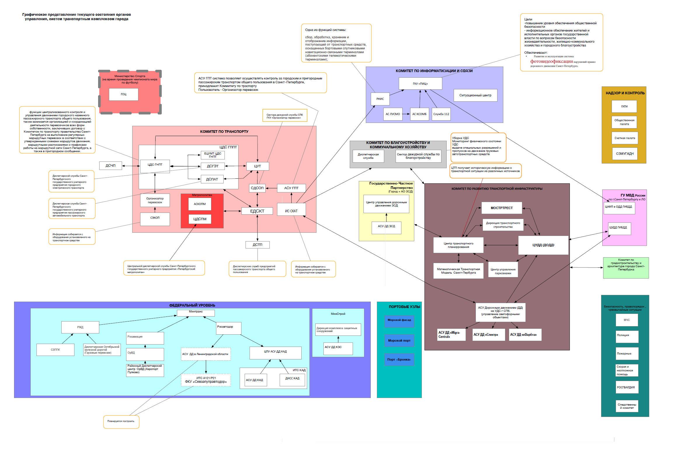 Графическое представление текущего состояния органов управления, систем транспортного комплекса города//фрагмент презентации/Singapore Cooperation Enterprise