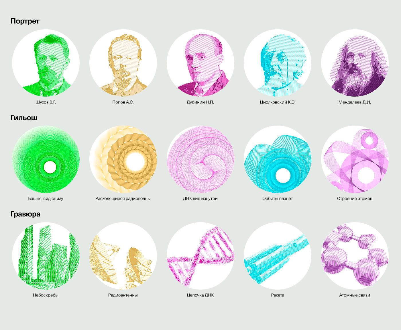 На купюрах дизайнер изобразил ученых и их разработки