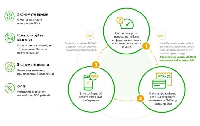 Сбербанк запустил услугу информирования о новых счетах ЖКХ