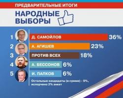 5 тысяч пермяков уже приняли участие в «Народных выборах»