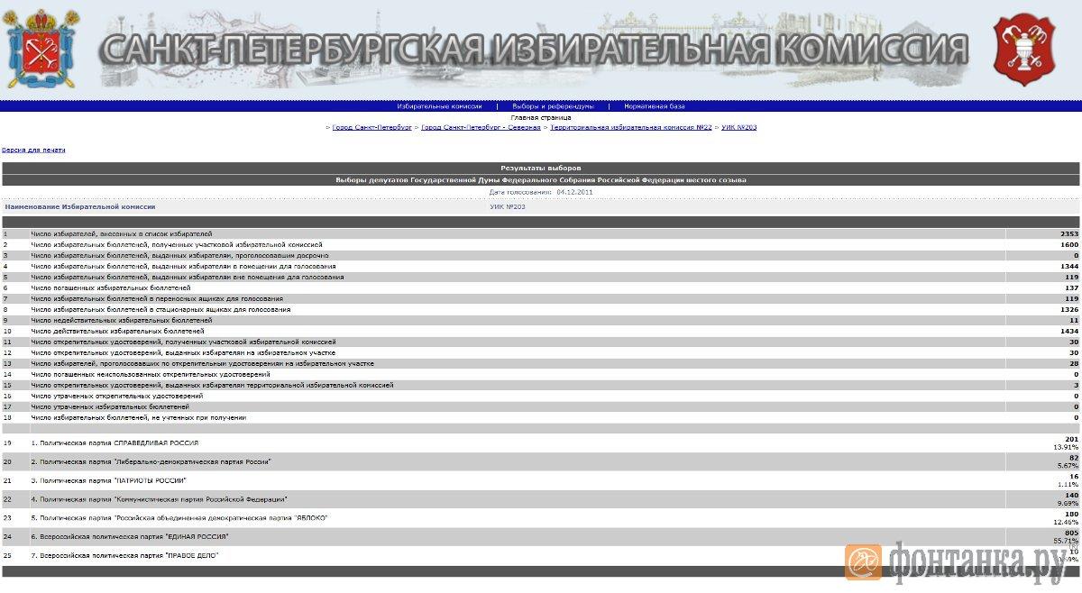 """Итоги голосования в системе """"ГАС Выборы"""" по УИК №203"""