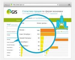 «Статистика 2ГИС» расскажет о развитии экономики в городах России