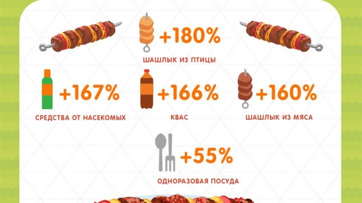 Аналитики сети «Перекресток» определили, что покупают россияне в период майских праздников
