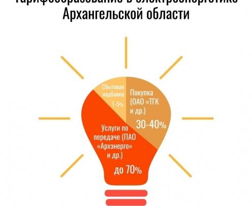 Архэнергосбыт напоминает потребителям, как формируется тариф на электроэнергию