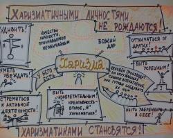 Тренинги ораторского мастерства, харизмы и управления