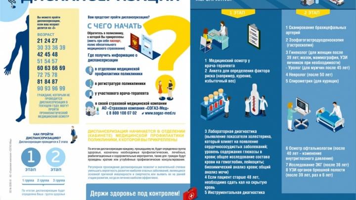 Страховая компания «СОГАЗ-Мед» проинформировала о диспансеризации около двух миллионов застрахованных