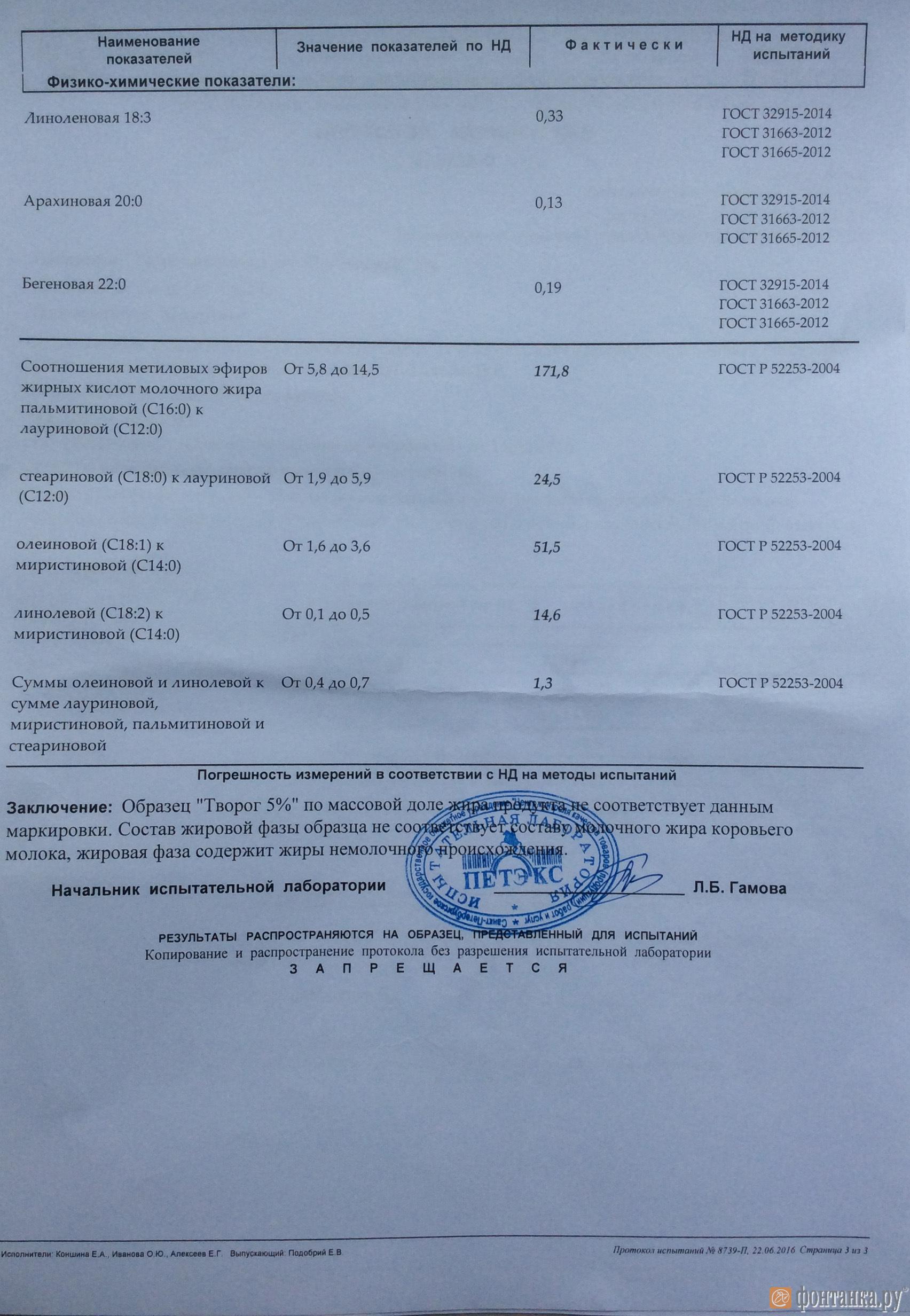 Результаты анализов 5%-ного творога ГОСТ, купленного на Бульваре Новаторов