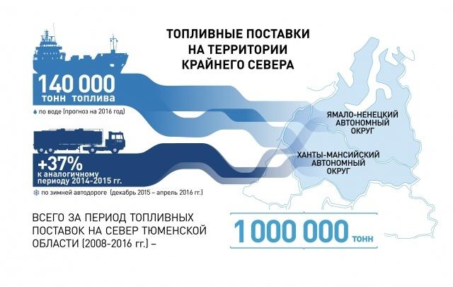 «Газпромнефть-Региональные продажи» начали северные поставки по воде