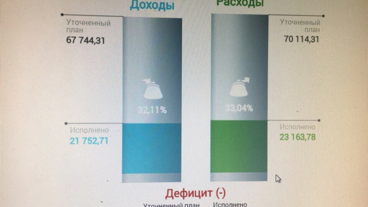 Ярославцы в режиме онлайн увидят, как расходуется бюджет области