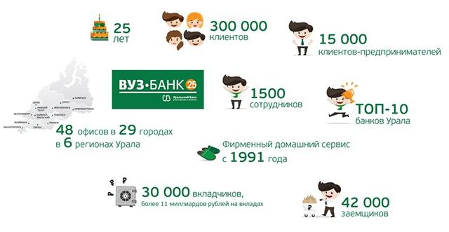 ВУЗ-банку исполнилось 25 лет