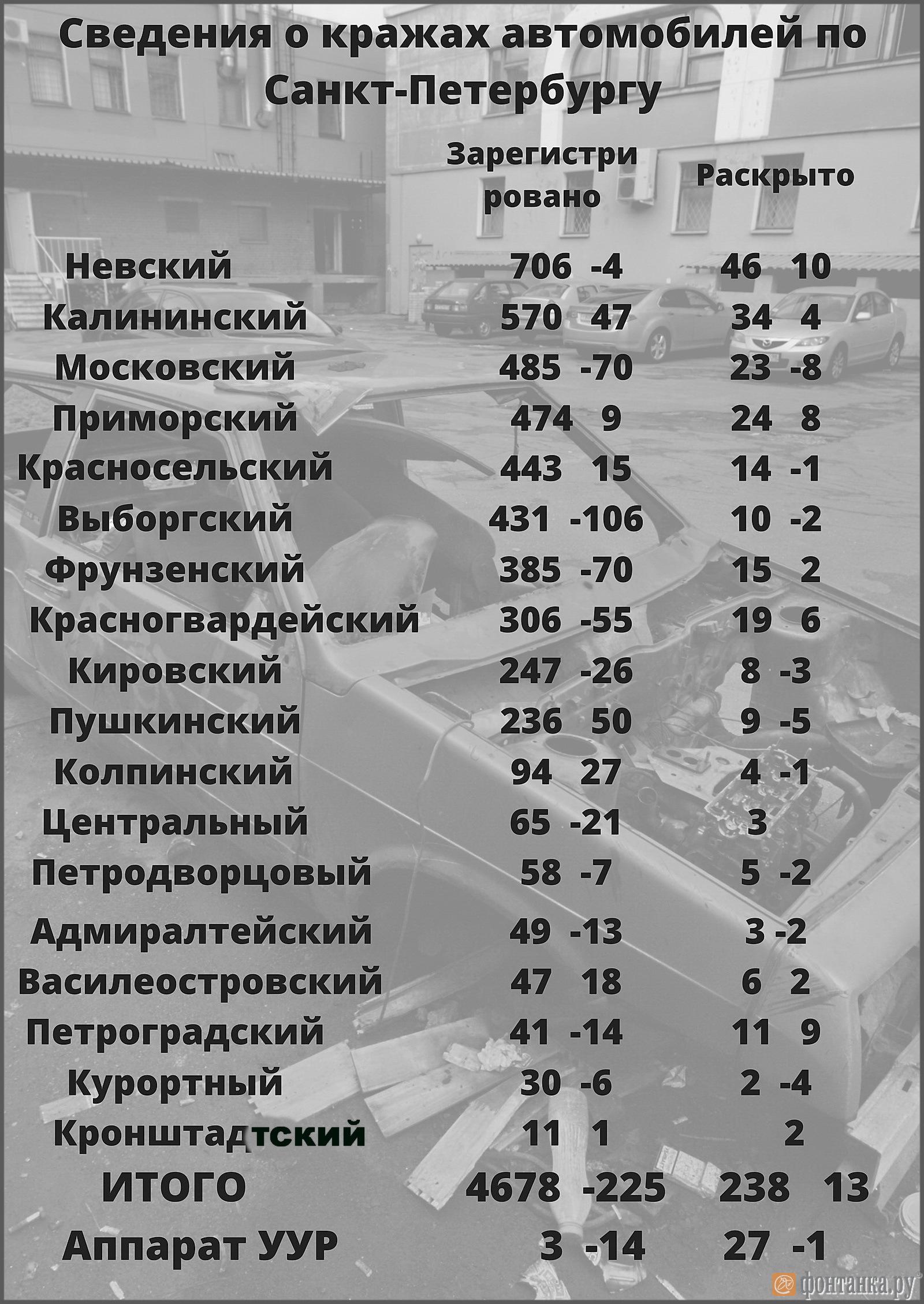 В таблице количество преступлений и динамика к прошлому году