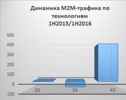 «Машины» Волгоградской области перешли на LTE
