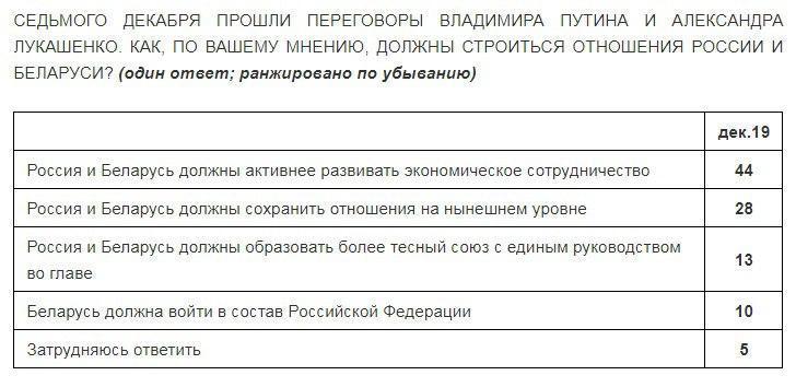 "АНО ""Левада-Центр"" (внесена Минюстом в реестр НКО, выполняющих функции ин.агента)"