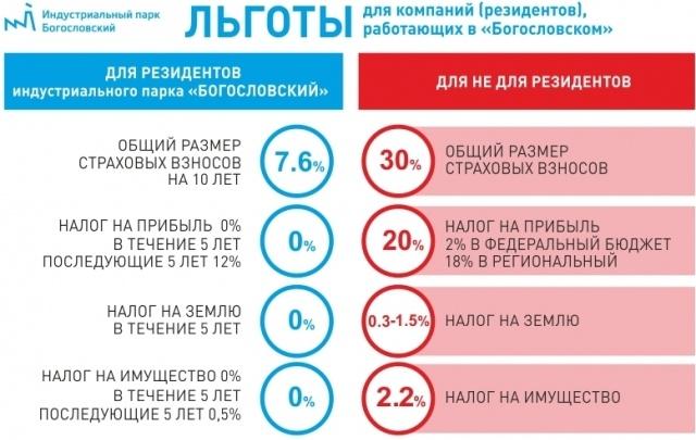 На Среднем Урале бизнесу разрешили легально не платить налоги