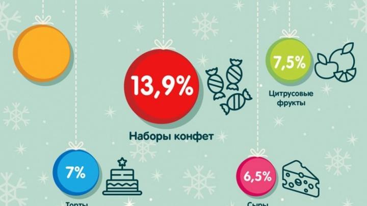 В топ-10 новогодних продуктов в Самаре вошли торты