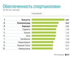 Тюмень заняла 16-е место в рейтинге самых спортивных городов России