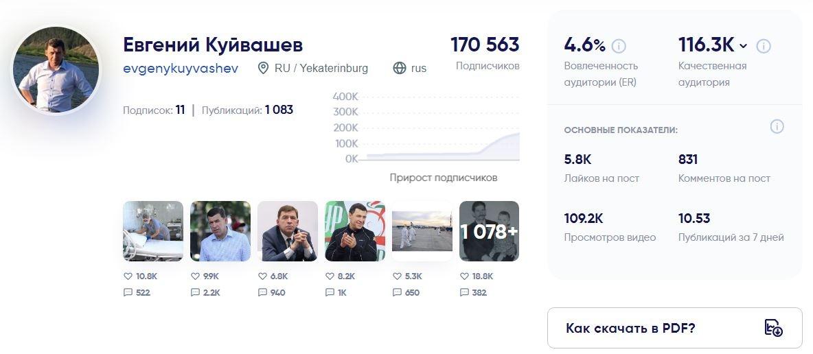 Основная информация об аккаунте Евгения Куйвашева