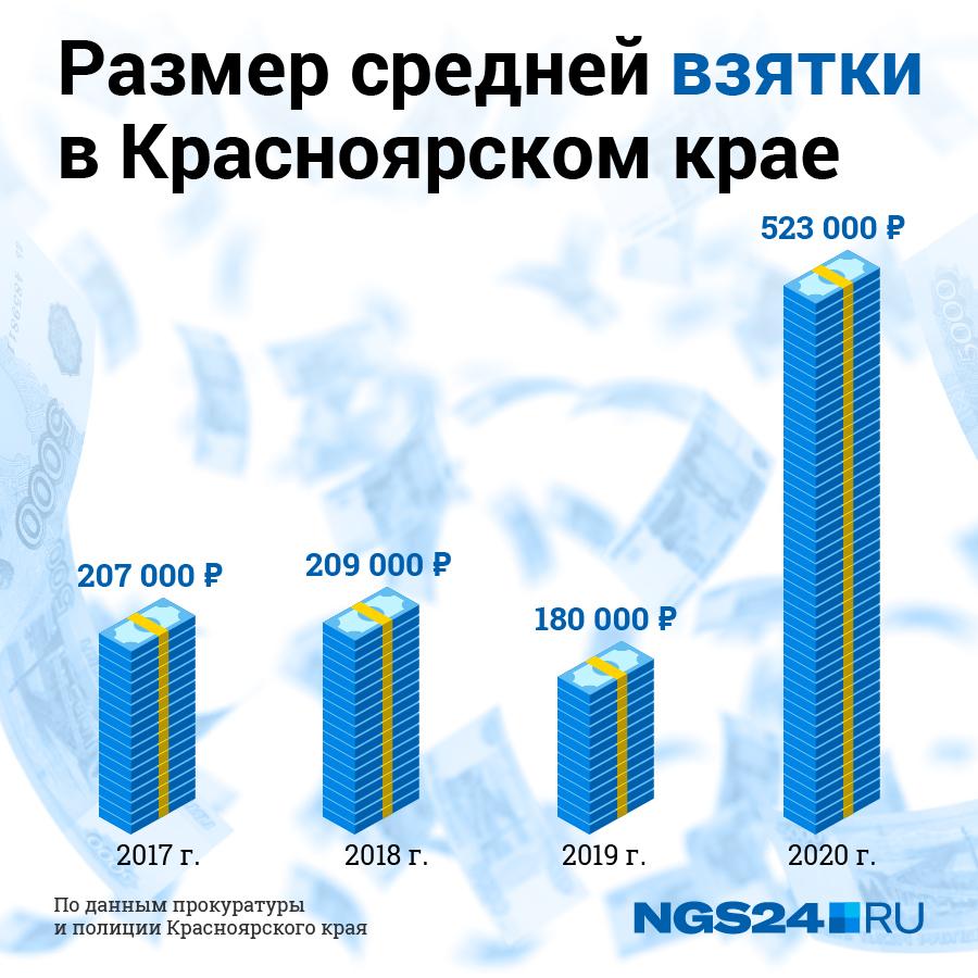 Размер средней взятки в Красноярском крае