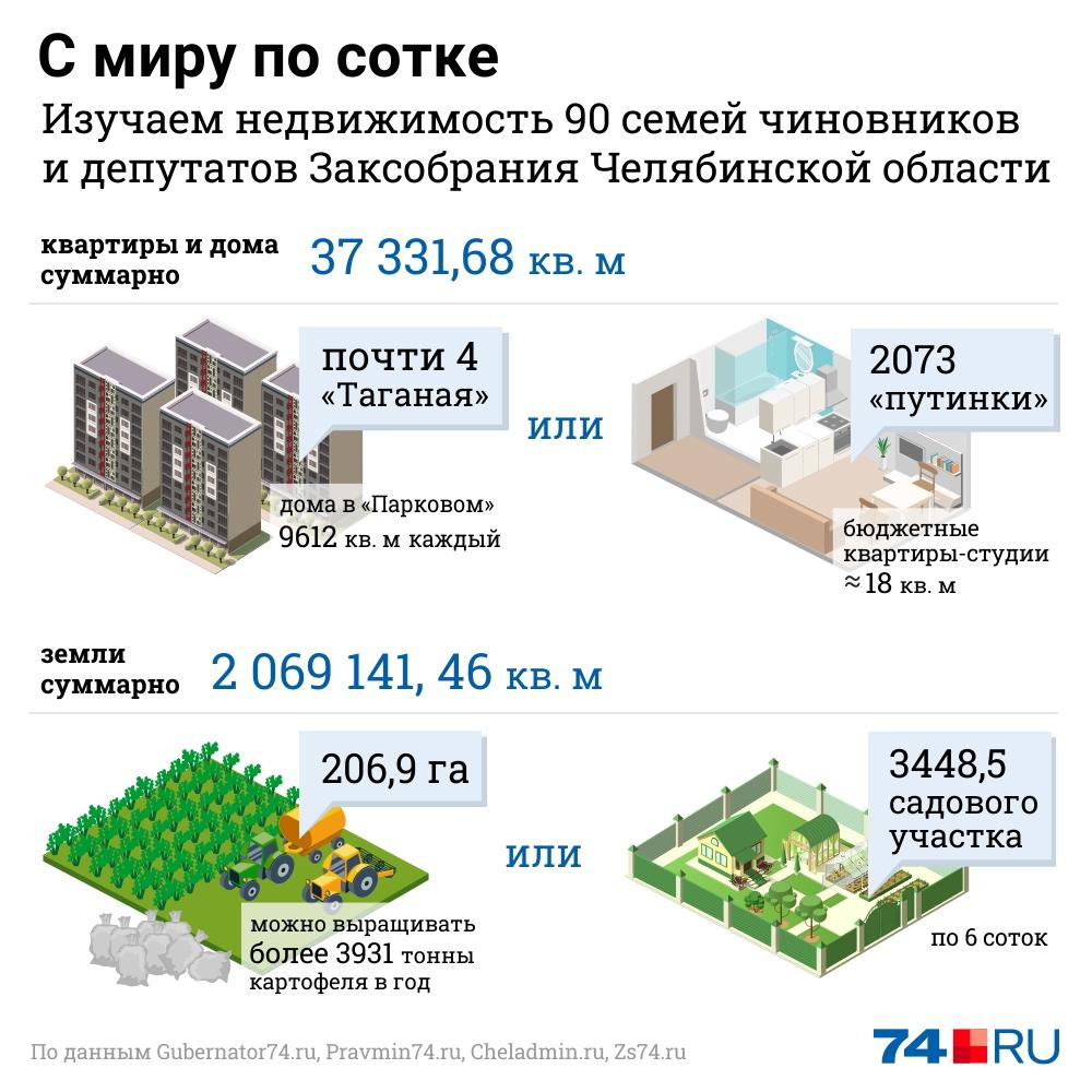 Для расчётов мы использовали данные о недвижимости (земельных участках, домах и квартирах) губернатора, его заместителей и министров, а также главы Челябинска и вице-мэров, а также депутатов Законодательного собрания региона