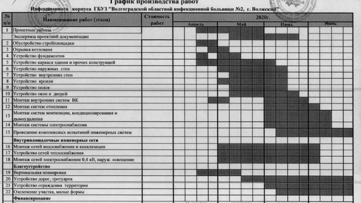 Самоизоляцию официально продлили до 12 мая: в Волгограде уже 313 больных коронавирусом