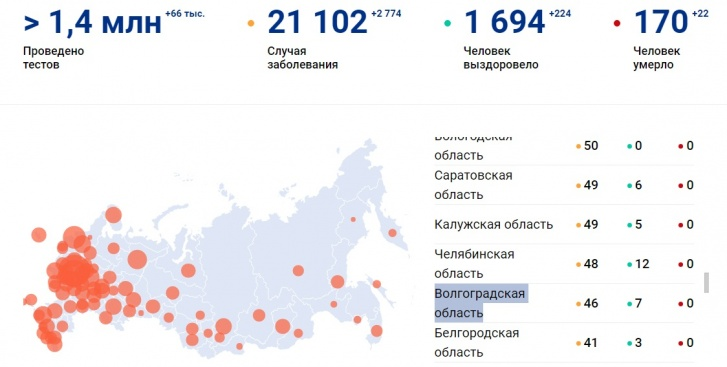 По заболеваемости Волгоград расположился между Челябинском и Белгородом