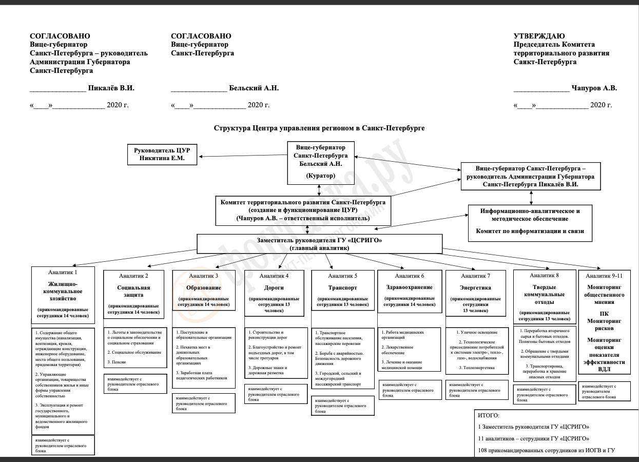 схема работы Центра управления регионом