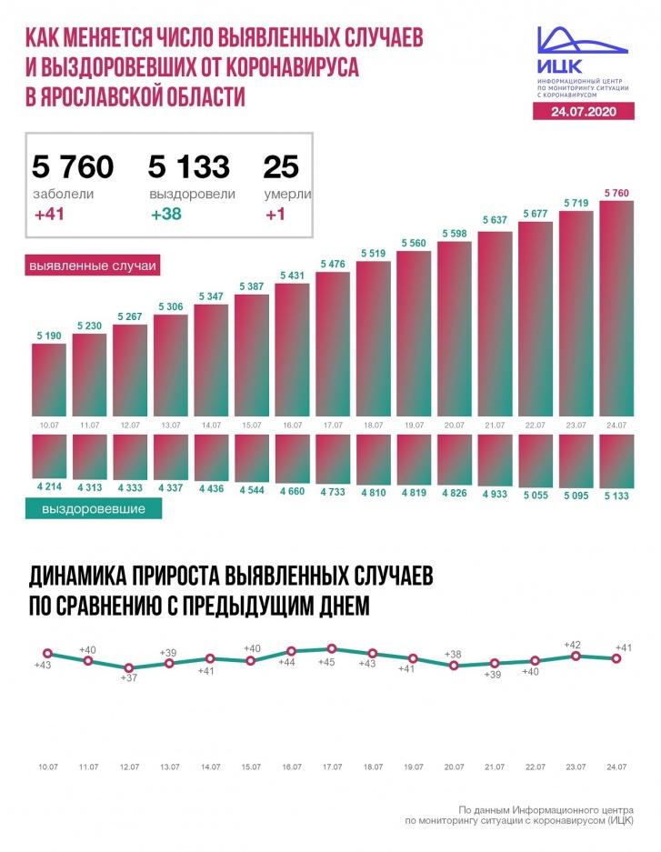 В Ярославской области рост распространения заболевания не снижается