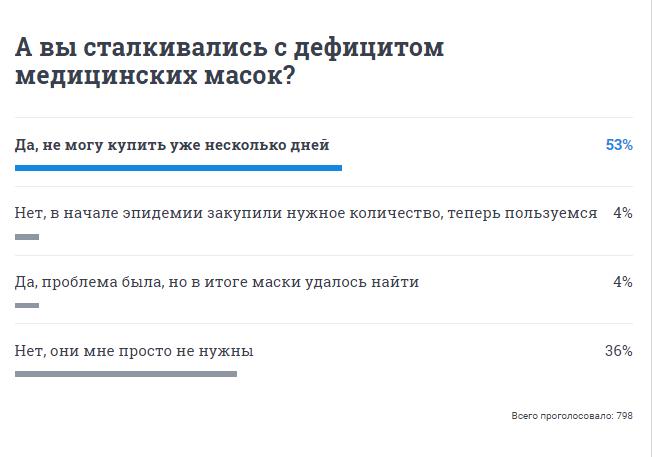 Большинство читателей 74.RU уже почувствовали дефицит средств защиты от вирусов