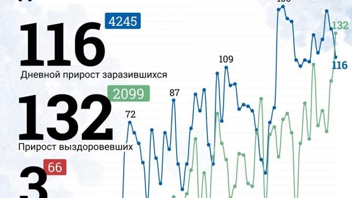 Челябинск в «красной зоне» по COVID-19, но санаториям и базам разрешили открыться. О коронавирусе — онлайн