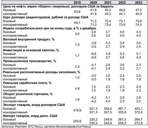 Прогноз социально-экономического развития на 2021 год и на плановый период 2022 и 2023 годов