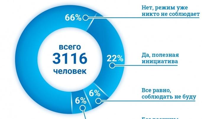 Муниципальная аптека начала тестировать на коронавирус. И другие новости за 28 мая в Новосибирске