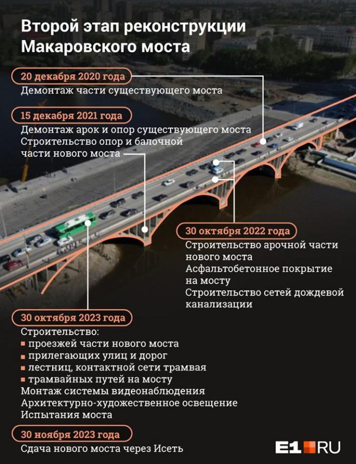 Когда достроят вторую часть моста, начнут работу над новыми проездами к этому путепроводу