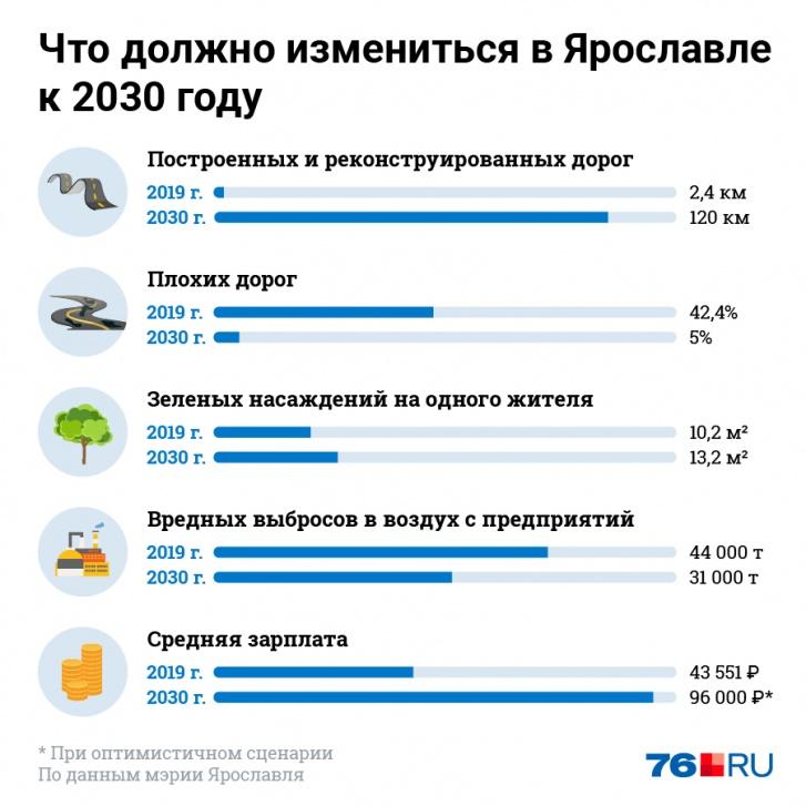 Стратегия социально-экономического развития города обещает светлое будущее для ярославцев