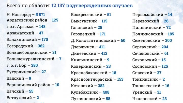 Полиция не пускает горожан на пляжи: хроники коронавируса в Нижнем Новгороде