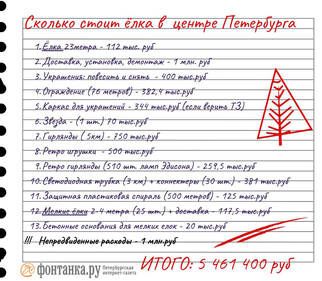 автор Светлана Григошина / «Фонтанка.ру»