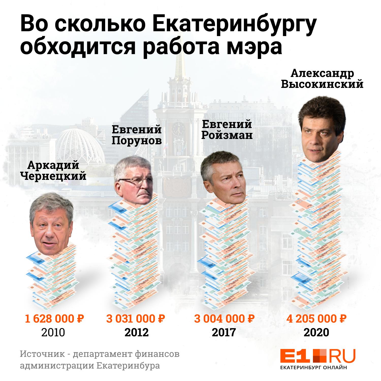 На работу Александра Высокинского в год уходит значительно больше средств, чем когда-то город тратил на Чернецкого