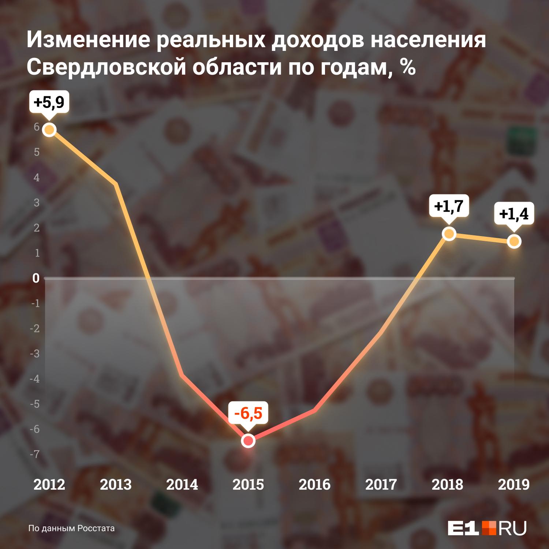 Реальные доходы жителей Свердловской области в последние годы сократились на 5%