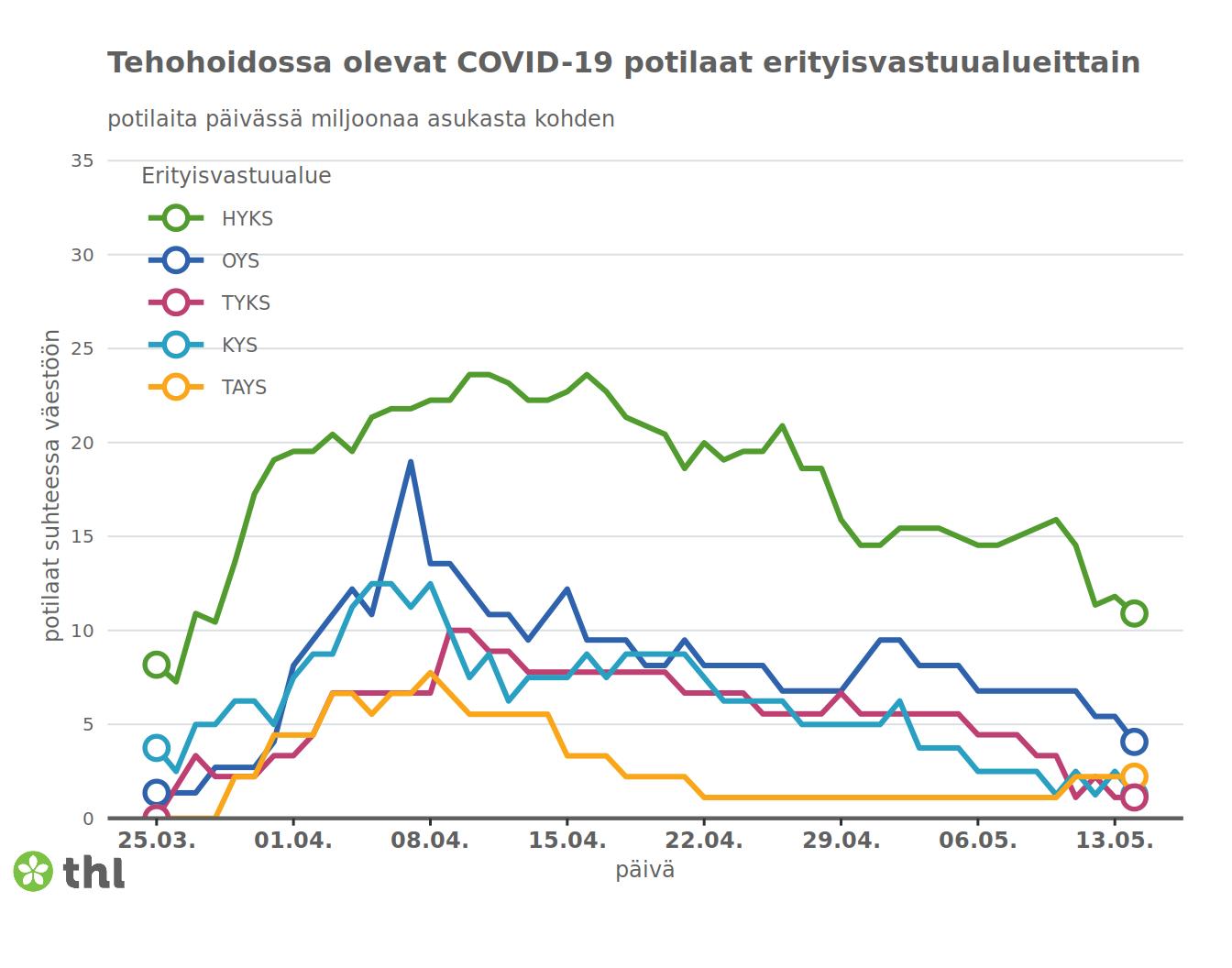 Количество пациентов в палатах интенсивной терапии в разных больницах Финляндии